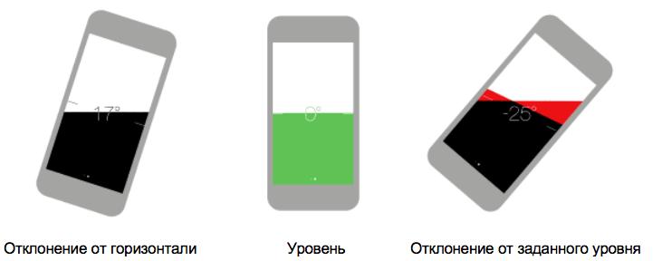 Строительный уровень iPhone 1